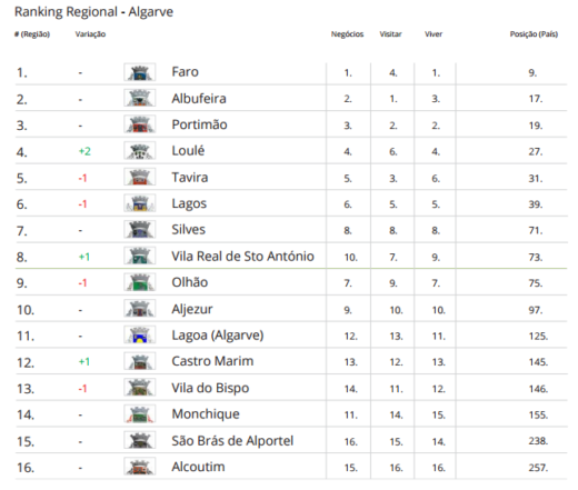 Ranking-Regional-Algarve-520x441